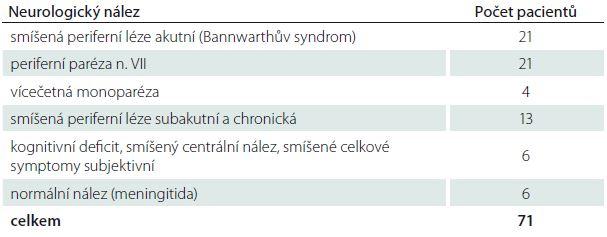 Složení souboru podle zastoupení jednotlivých neurologických postižení<sup>1</sup>.