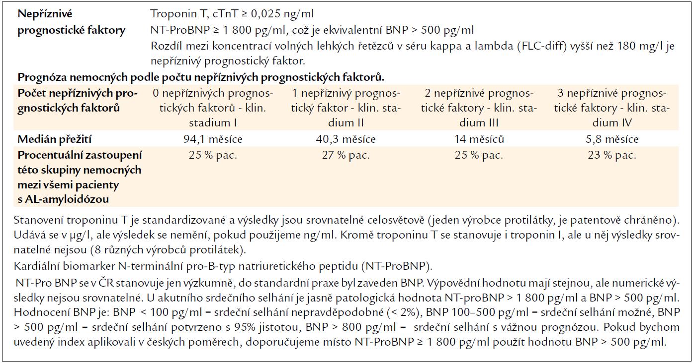 Prognostický skórovací systém pro všechny pacienty s AL-amyloidózou z roku 2012 [14].