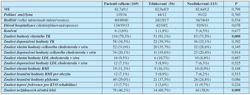 Rizikové faktory kardiovaskulárních onemocnění – znalosti pacientů edukovaných a needukovaných