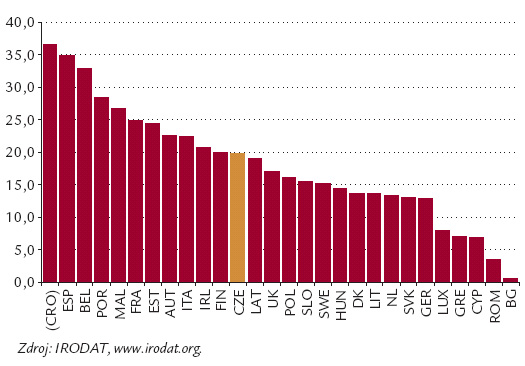 Počet zemřelých dárců orgánů v Evropě na 1 milion obyvatel v roce 2012.