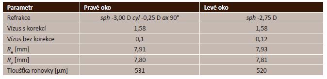 Parametry očí před začátkem nošení ortokeratologických čoček. Zkratky sph a cyl představují sférickou a cylindrickou část korekce, ax je osa korekčního cylindru. R<sub>H</sub> a R<sub>V</sub> reprezentují horizontální a vertikální poloměr zakřivení rohovky