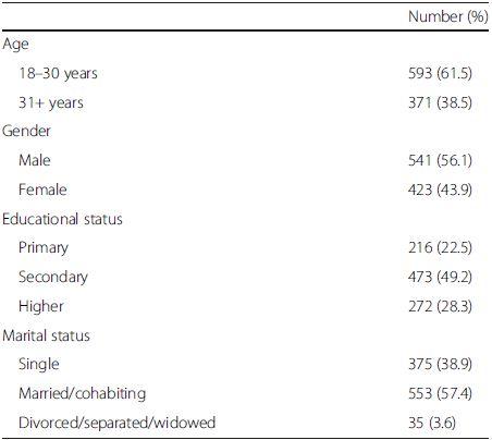 Demographic characteristics of the study sample