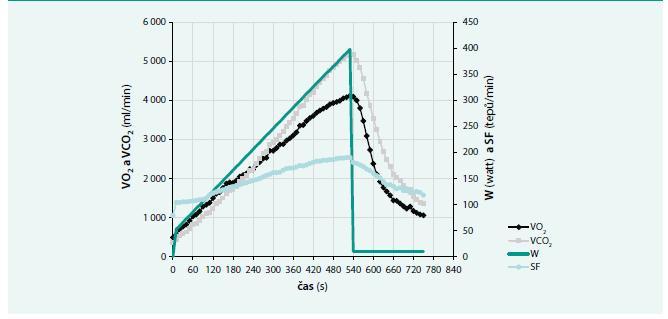 Vzorový průběh příjmu kyslíku, výdeje oxidu uhličitého a srdeční frekvence v zátěžové a zotavovací fázi