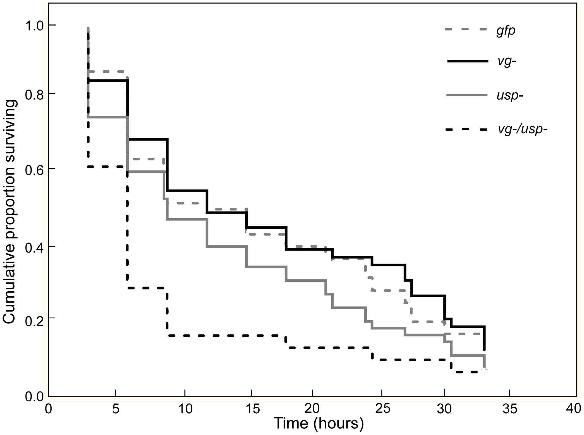 Gene knockdown effect on starvation resistance.