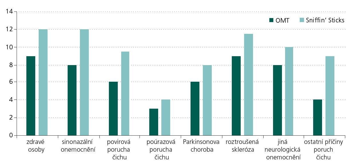 Mediány bodových zisků u jednotlivých skupin dle etiologie.