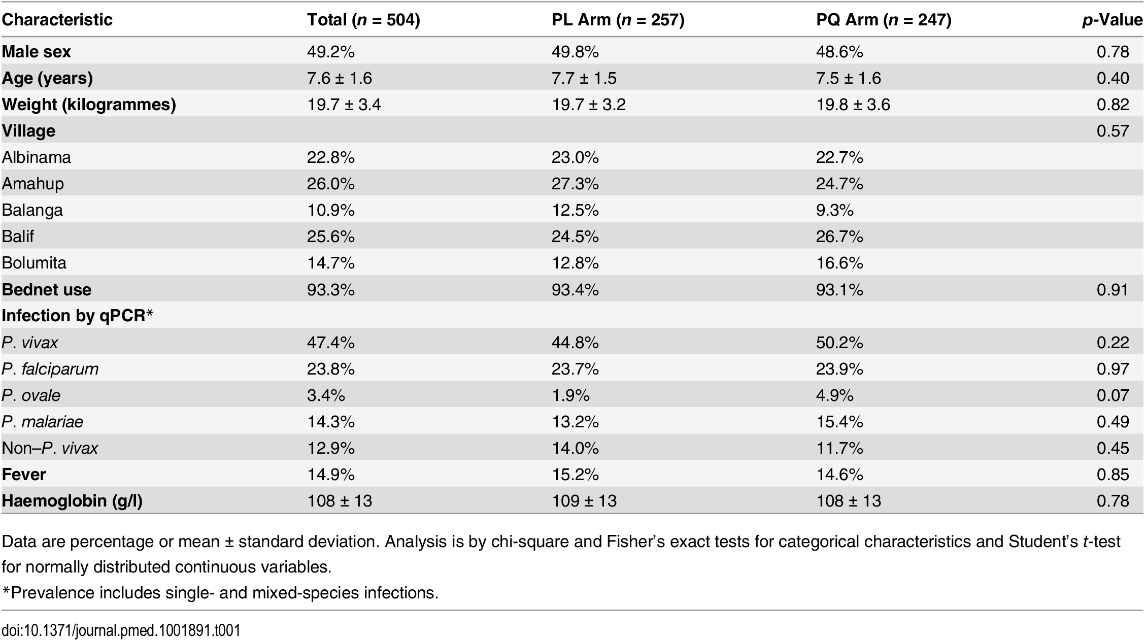 Demographic and clinical characteristics of the cohort at enrolment, classified by allocated treatment.
