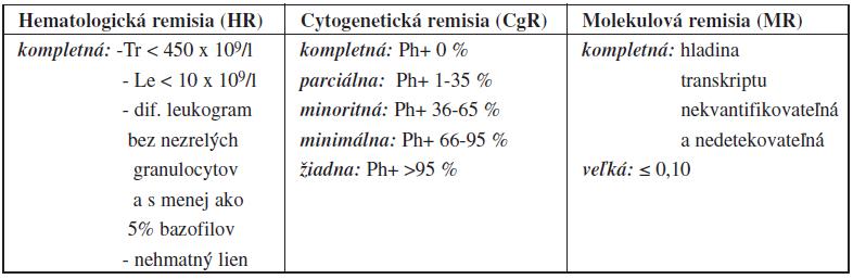 Definícia liečebnej odpovede podľa odporúčaní ELN 2009<sup>26,27</sup>.