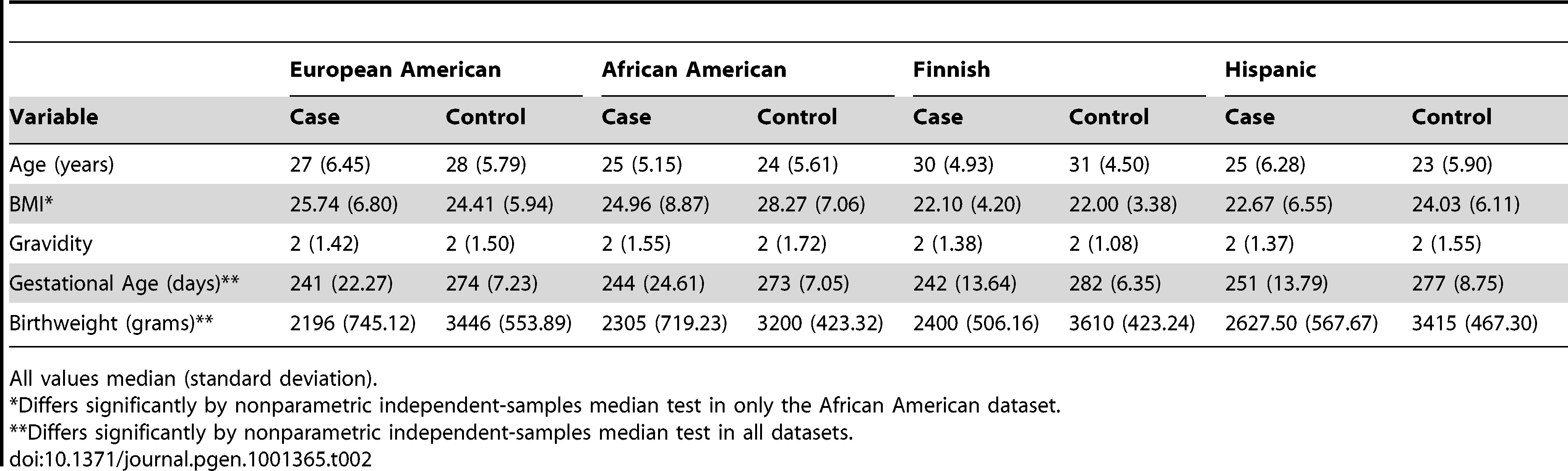 Demographic profile of study populations.