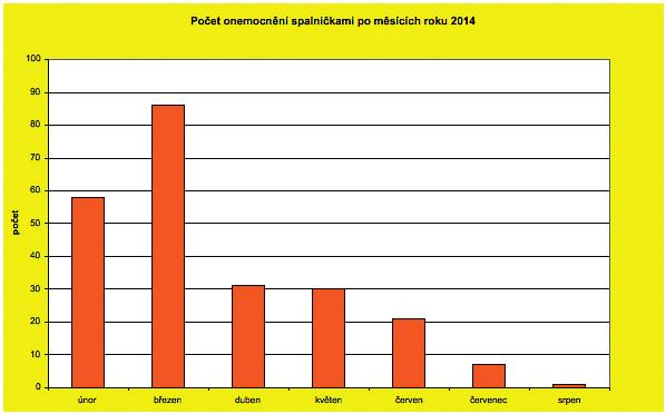 Počet onemocnění spalničkami po měsících roku 2014 Fig. 4. Cases of measles by month in 2014