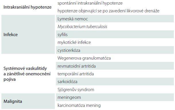 Příčiny pachymeningitidy (abnormální ztluštění a enhancement dury mater po podání gadolinia) dle [1].
