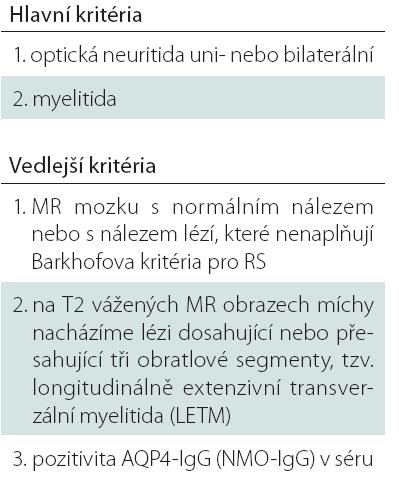 Revidovaná Wingerchukova kritéria pro NMO z roku 2006. Pro stanovení diagnózy NMO je nutné naplnění obou hlavních kritérií a min. dvou ze tří kritérií vedlejších.