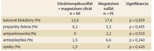 Charakteristika súboru – pridružené ochorenia v gastrointestinálnom trakte. Tab. 3. Cohort characteristics – associated diseases of the gastrointestinal tract.