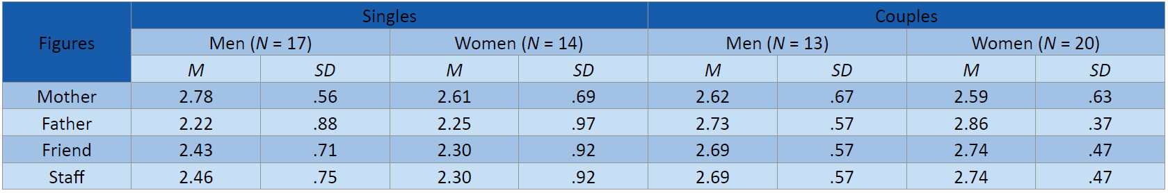 Social Networks Questionnaire: Means and SD according to Status and Gender (N = 64).