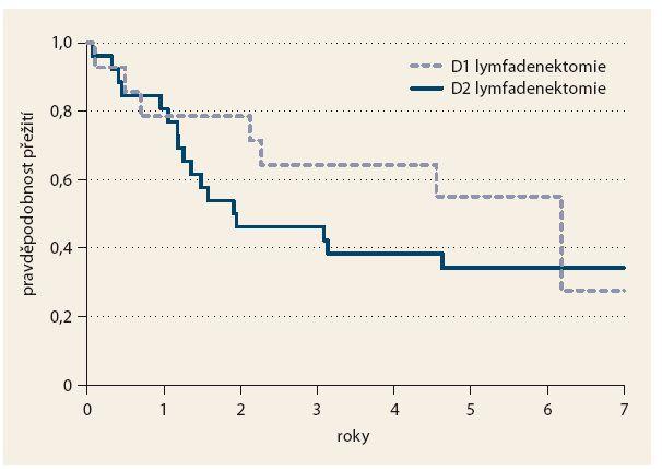 Přežití pacientů v závislosti na typu provedené lymfadenektomie. Graph 2. Survival of patients depending on the type of lymphadenectomy.