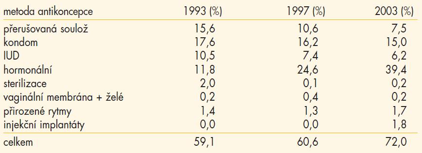Podíl různých metod antikoncepce na 100 fertilních žen z celkového počtu žen používajících některou z těchto metod v ČR v období 1993–2003.