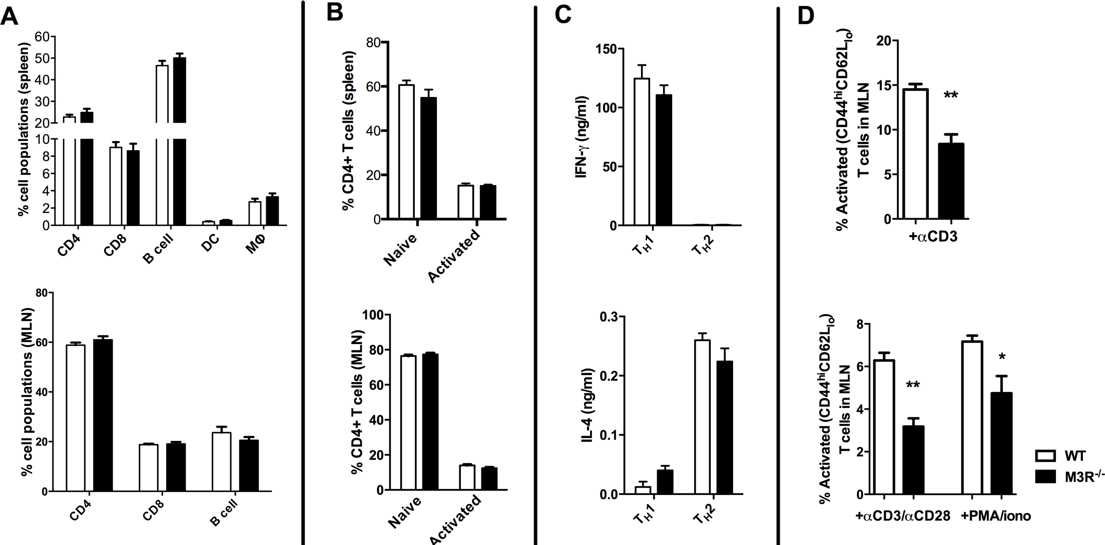 Naïve M3R<sup>−/−</sup> mice have an equivalent composition of immune cells as WT BALB/c mice but M3R<sup>−/−</sup> CD4 T cells have an impaired ability to activate.