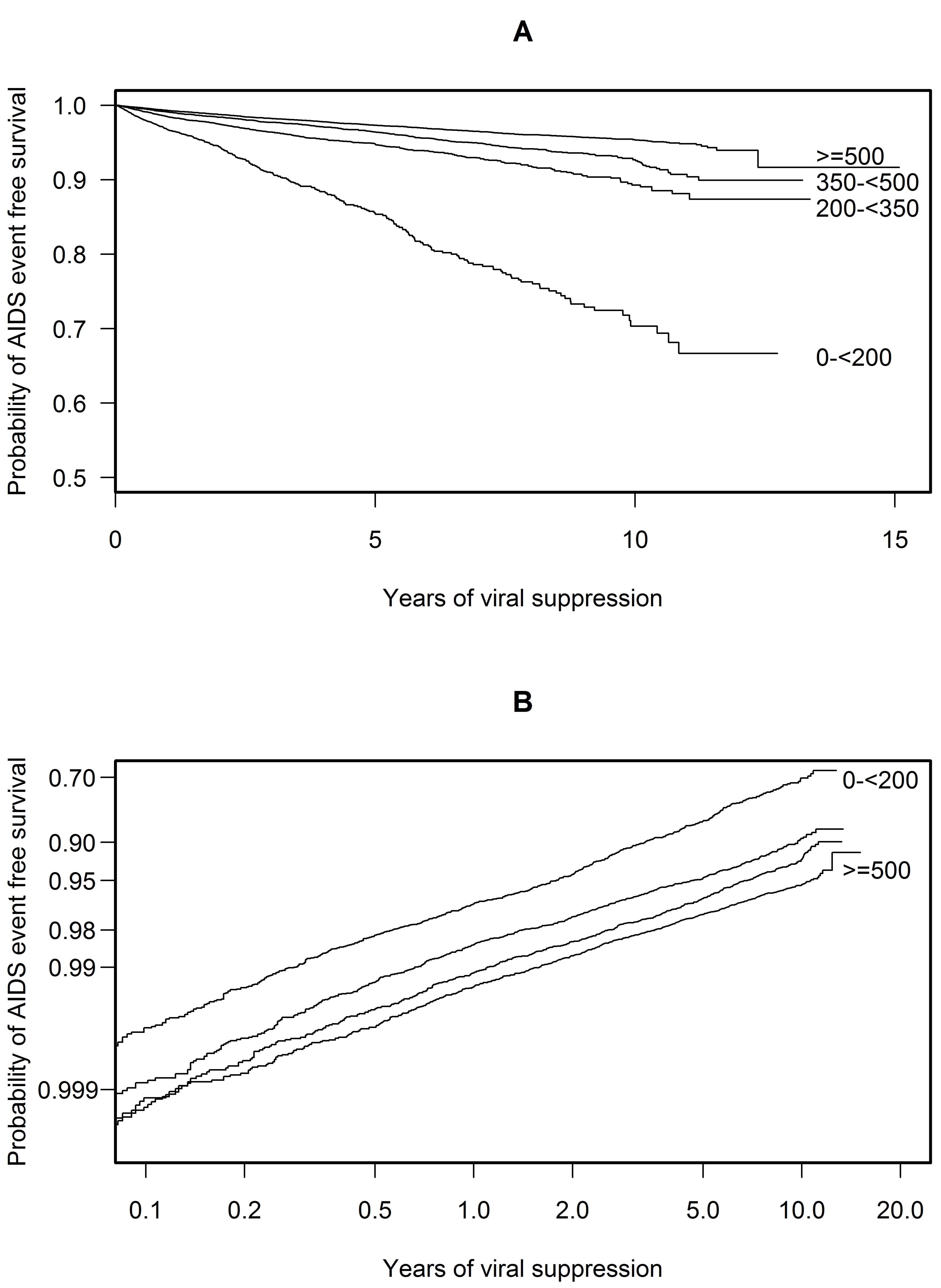 Probability plots of AIDS event-free survival over time.