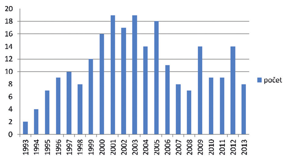 Počet resekcí trachey 1993−2013, celkem 235 resekcí (průměr 11,2/rok)