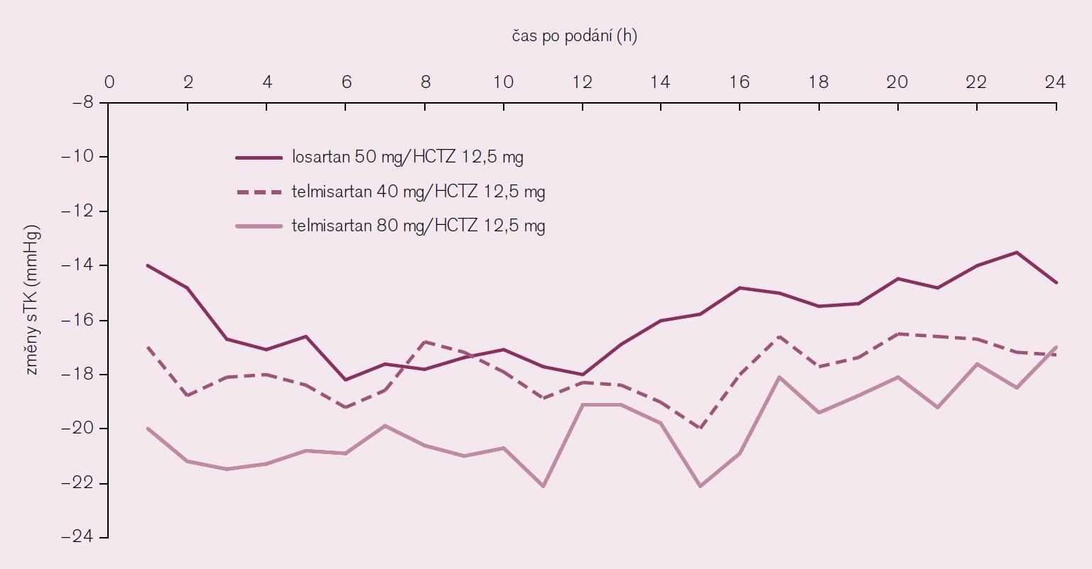 Srovnání kombinací TELMI + HCTZ a LOSA + HCTZ v kontrole 24 hod, sTK [16].