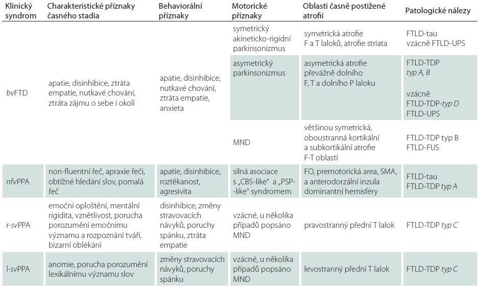 Základní klinické a neuroradiologické charakteristiky FTD a odpovídající neuropatologické nálezy.