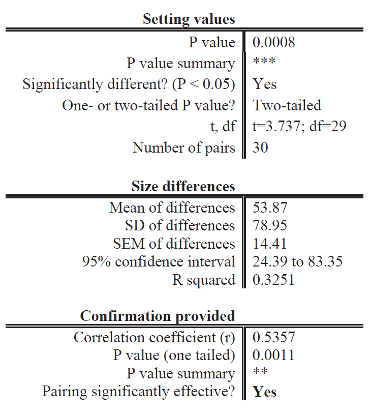 Values of Student's paired t-test. *** means P ≤ 0.001, ** means P ≤ 0.01
