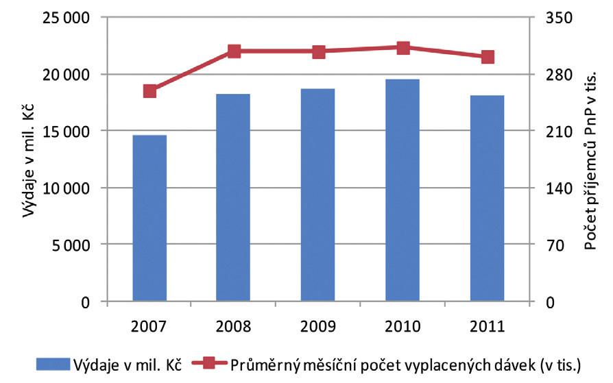 Vývoj počtu příjemců příspěvku na péči a výdajů na příspěvek na péči v letech 2007-2011 Zdroj: data MPSV (2013)