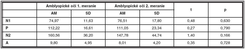 Porovnanie latencií a amplitúdy NPN komplexu prvého merania amblyopických očí a druhého merania amblyopických očí
