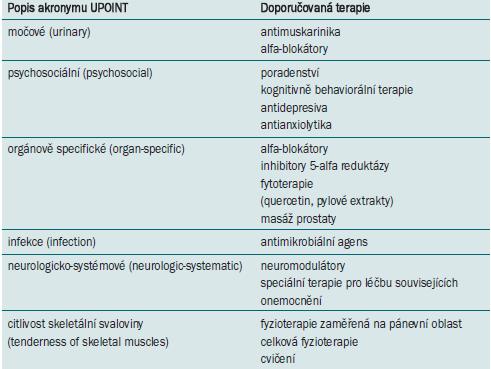 Doporučovaná terapie pro 6 UPOINT domén.