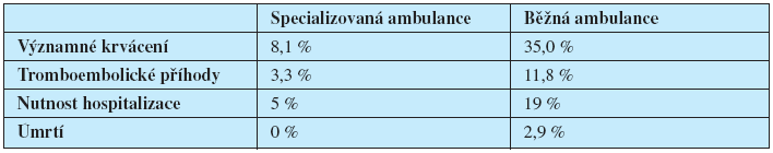 Srovnání komplikací antikoagulační léčby ve specializované nebo běžné ambulanci.