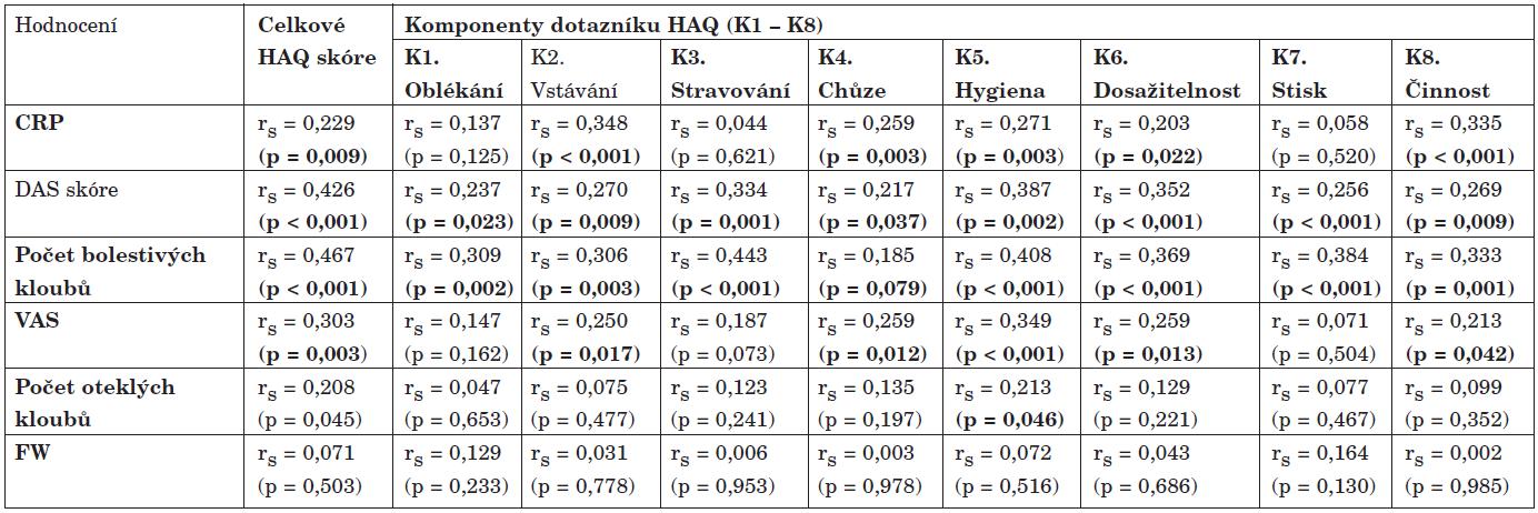 Konstrukční validita dotazníku HAQ<sub>CZ</sub><sup>1</sup> hodnocená v korelaci vůči ukazatelům aktivity RA (n = 134)<sup>2</sup>