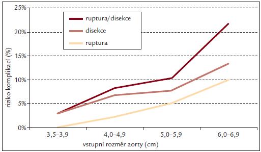 Riziko disekce aorty, ruptury aorty nebo jejich kombinace v závislosti na rozměru ascendentní aorty. Volně podle [27].