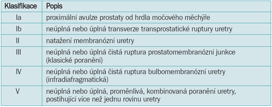 Klasifikace poranění uretry dle Al-Rifaei et al [27].
