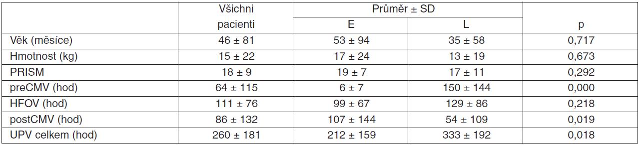 Časná/pozdní HFOV – demografická data, délky ventilací, PRISM