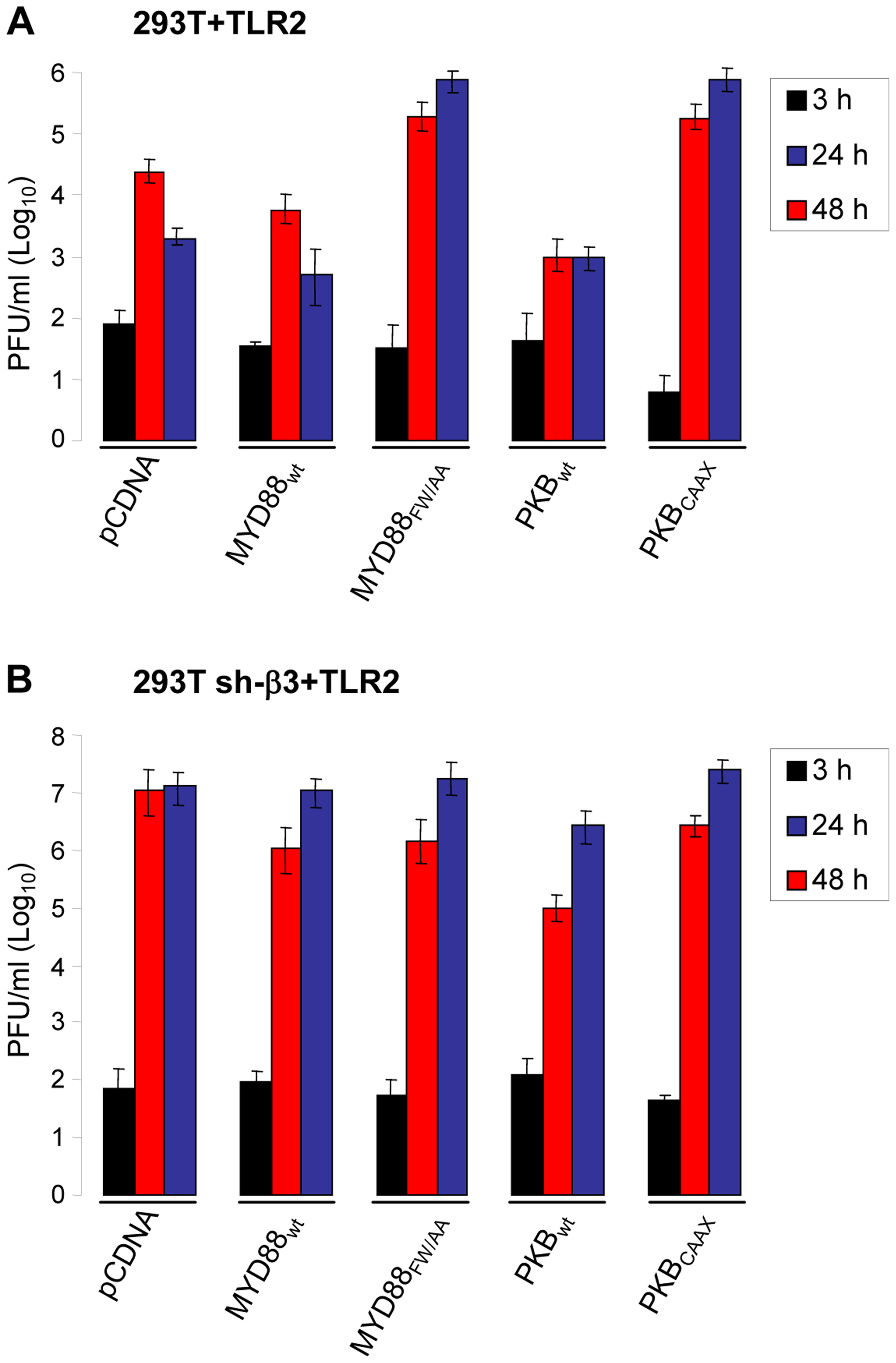 R7910 yield in cells expressing DN versions of MYD88 or AkT, and silenced for β3-integrin.