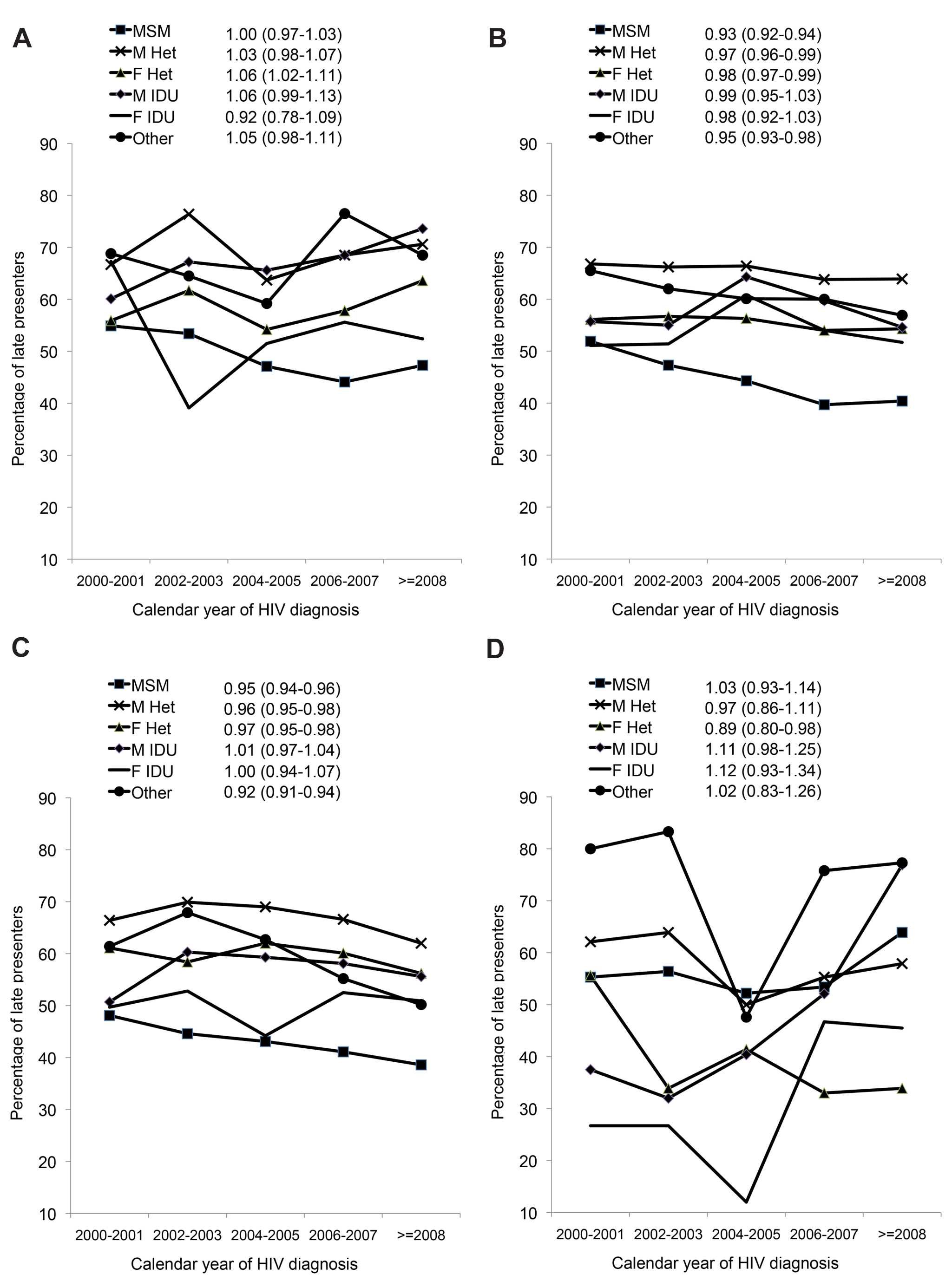 (A–D) Changes in late presentation over calendar time; stratified by HIV exposure group: COHERE 2000–2011.