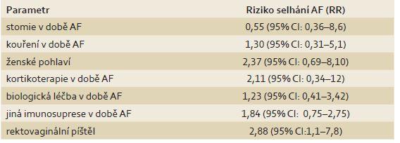 Jednotlivé sledované rizikové faktory a jejich vliv na selhání hojení AF (risk ratio – RR). Tab. 1. Summary of evaluated risk factors and their influence on the AF failure (risk ratio – RR).