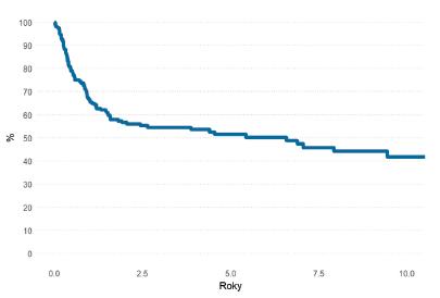 Pravděpodobnost OS pacientů s AML po HCT v 1. CR