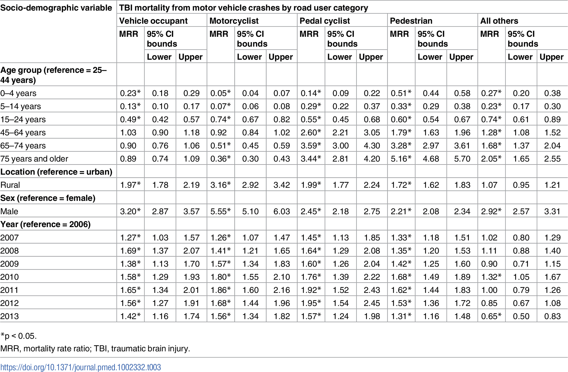 Associations of traumatic brain injury mortality from motor vehicle crashes with socio-demographic variables from multivariate negative binomial regression (China, 2006–2013).