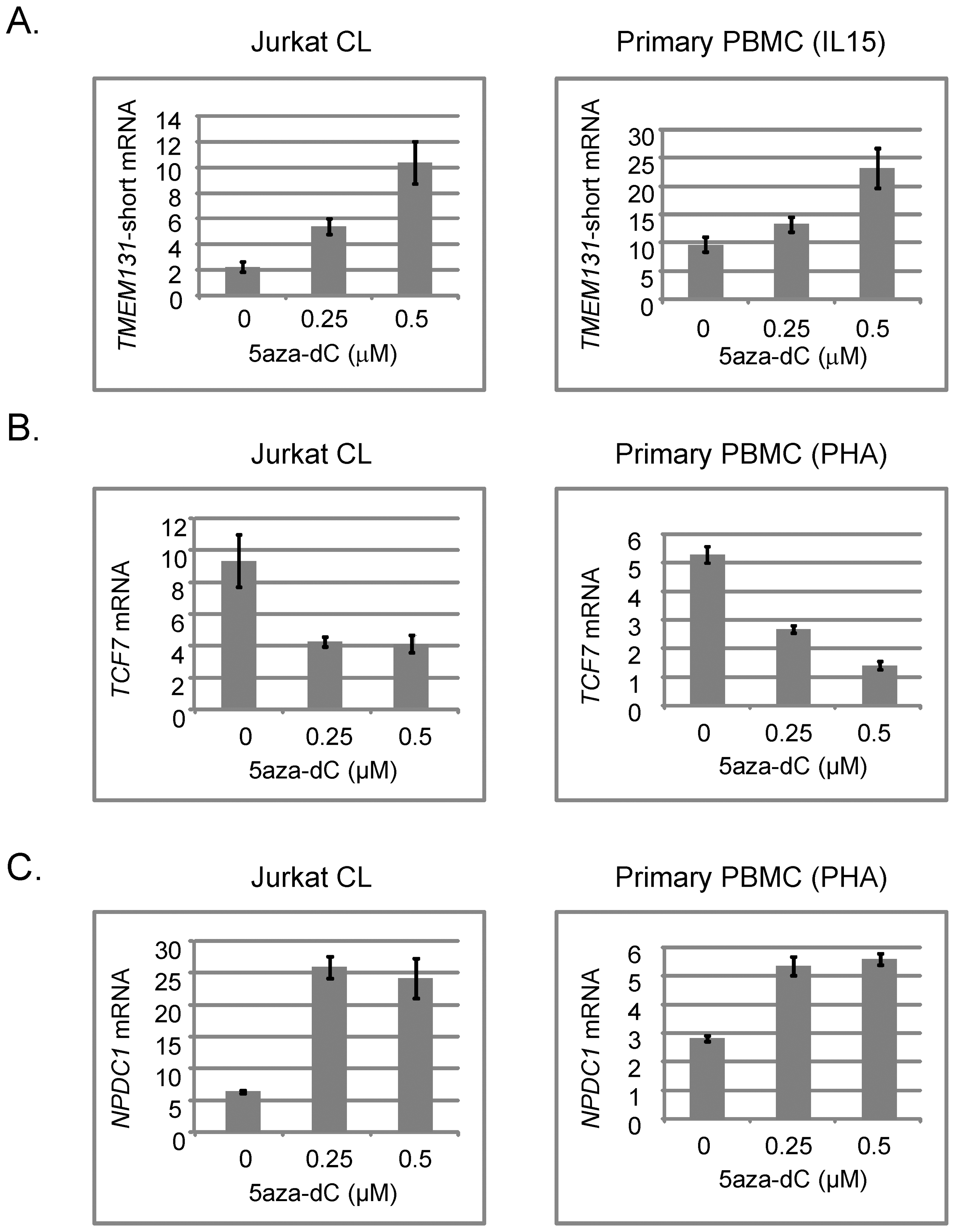Effects of the demethylating drug 5aza-dC on expression of <i>TMEM131</i> short isoform, <i>TCF7</i>, and <i>NPDC1</i> mRNAs in Jurkat cells and normal human T-cells expanded with mitogens.