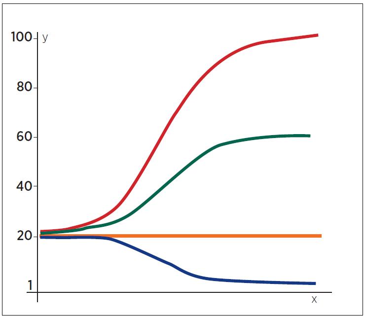 Schematické znázornění možného efektu farmak na receptory  Full agonist = plný antagonista,  Partial agonist = parciální agonista,   Neutral antagonist = neutrální antagonista, Inverse agonist = inverzní agonista  osa y – efekt  osa x – dávka nebo koncentrace farmaka