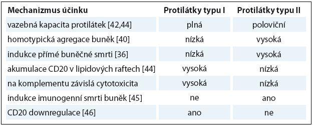 Srovnání mechanizmu účinku monoklonálních protilátek typu I a II.