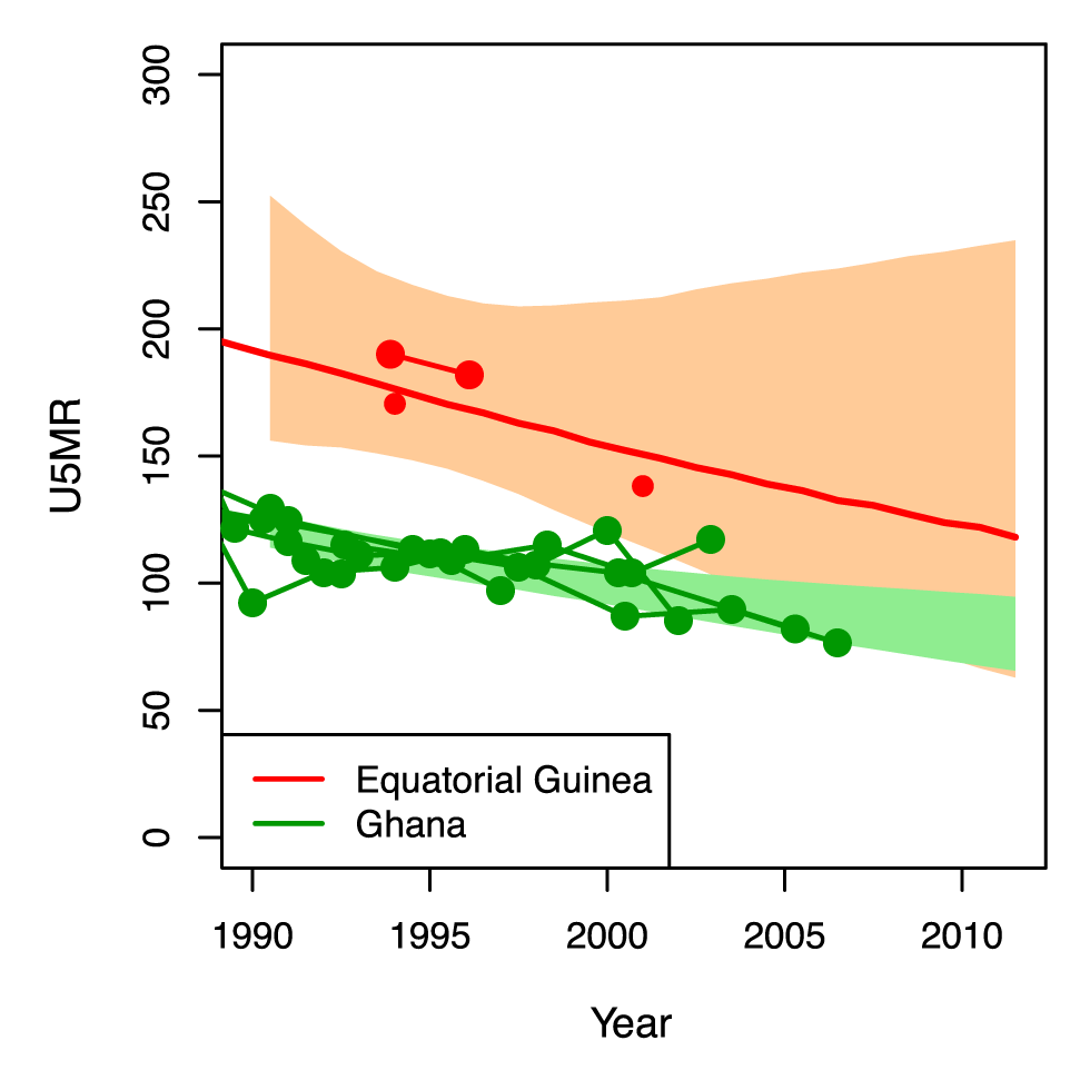 U5MR from 1990 to 2011 for Ghana and Equatorial Guinea.