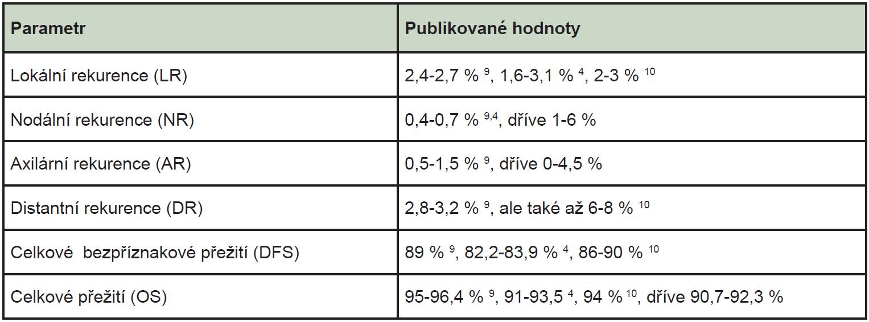 Některé parametry úspěšnosti terapeutických postupů a jejich hodnoty pro 5letý interval sledování.