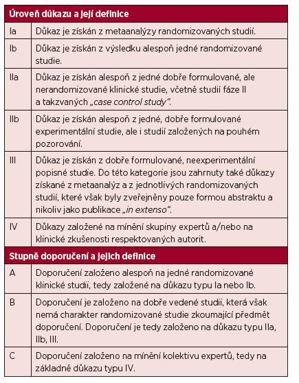 Úrovně důkazu a stupně doporučení používané ve směrnicích (guidelines) a principech medicíny založené na důkazech (evidence based medicine).