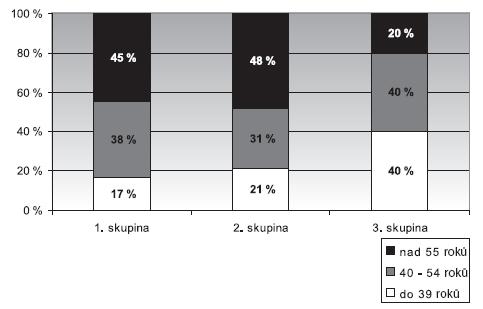Věkové rozložení hlasových profesionálů (učitelů) 1. skupina – bez poškození hlasivek, 2. skupina – funkční poškození, 3. skupina – organický nález