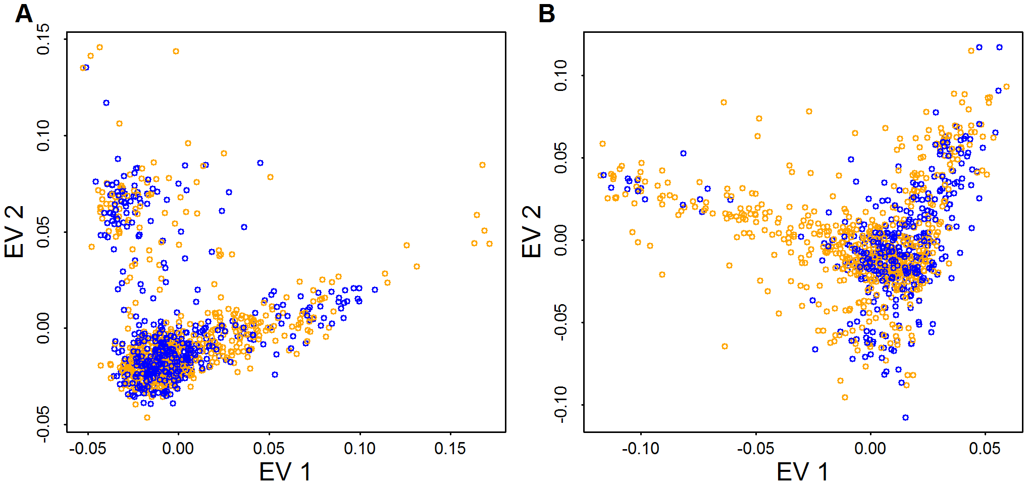 PCA for case (orange) and control (blue) samples.