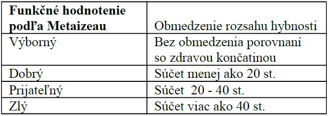 Funkčné pooperačné hodnotenie – Métaizeau [17]