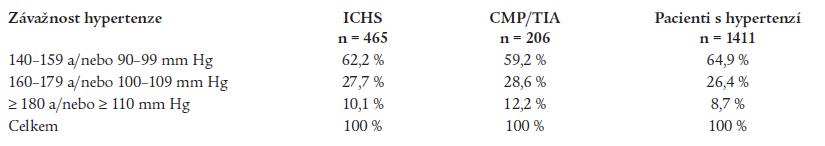 Rozložení jednotlivých podskupin podle závažnosti hypertenze v ordinacích praktických lékařů.