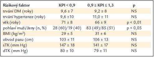 Vztah hodnoty KPI a některých anamnestických a antropometrických ukazatelů (rozdíl stanoven Wilcoxonovým nepárovým testem).