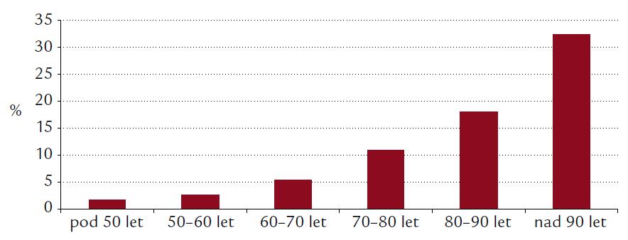 Nemocniční mortalita v jednotlivých deceniích.